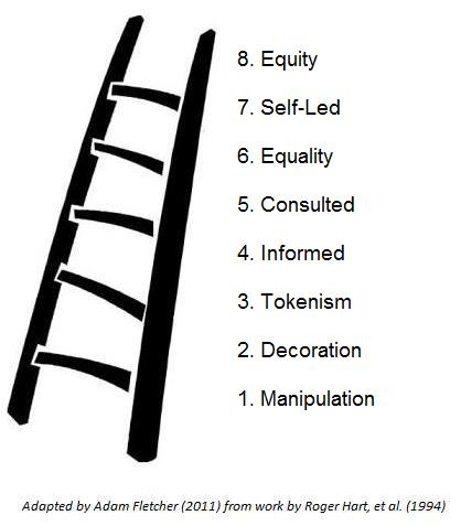Adam Fletcher's 2011 Ladder of Engagement