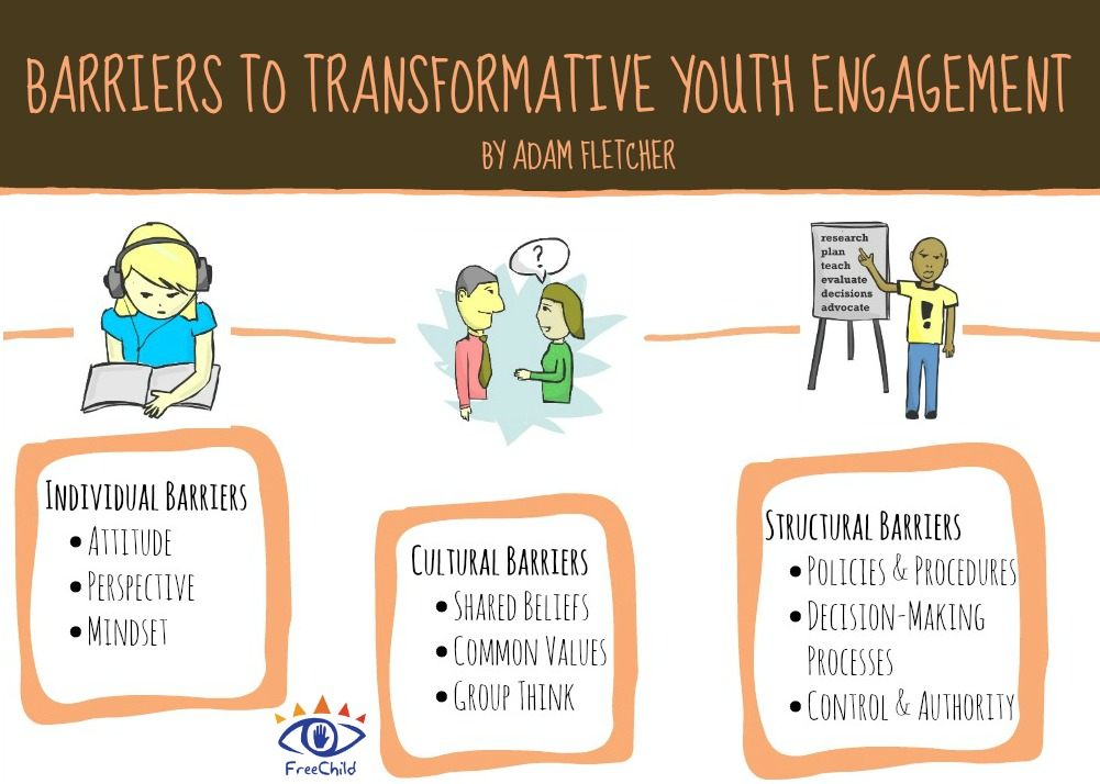 The barriers to transformative youth engagement include individual barriers, cultural barriers and structural barriers.
