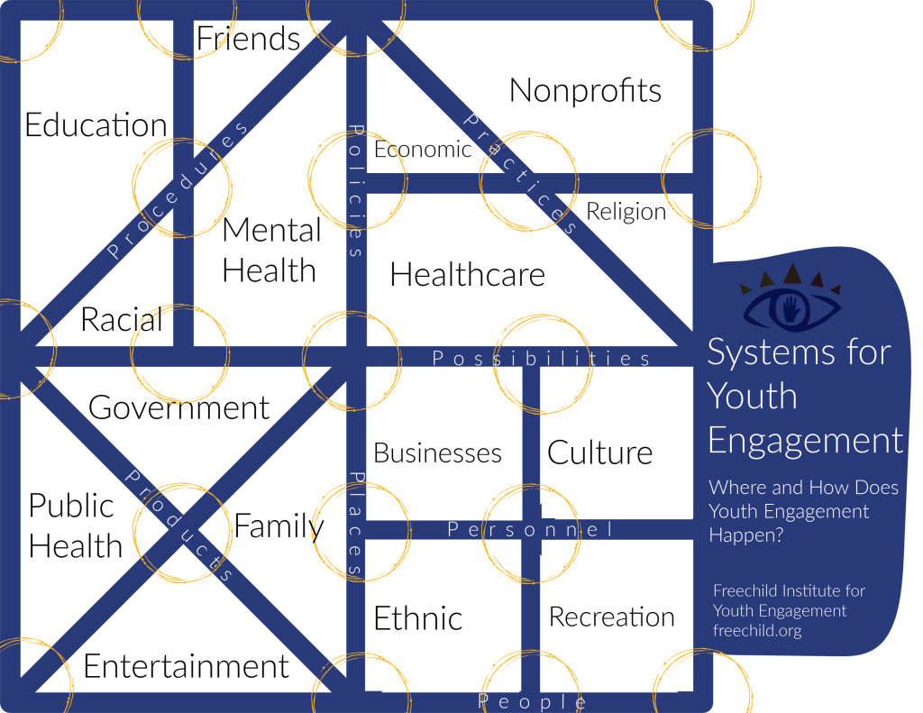 The systems of youth engagement include formal and informal, obvious and subtle and practical as well as theoretical spaces. This graphic shows where and how they might exist.