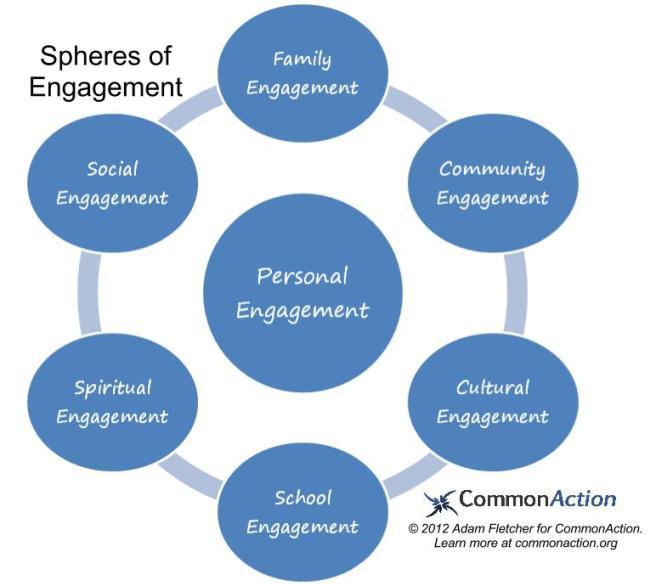 Spheres of Engagement Adam Fletcher