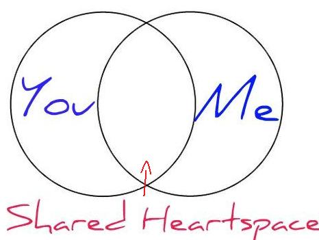 Shared Heartspace
