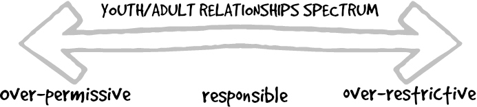 Youth-Adult Relationship Spectrum