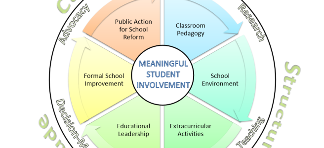 Transformative Spheres of Meaningful Student Involvement