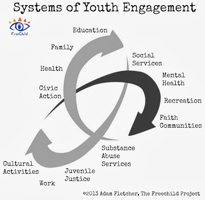 Systems of Youth Engagement by Adam Fletcher