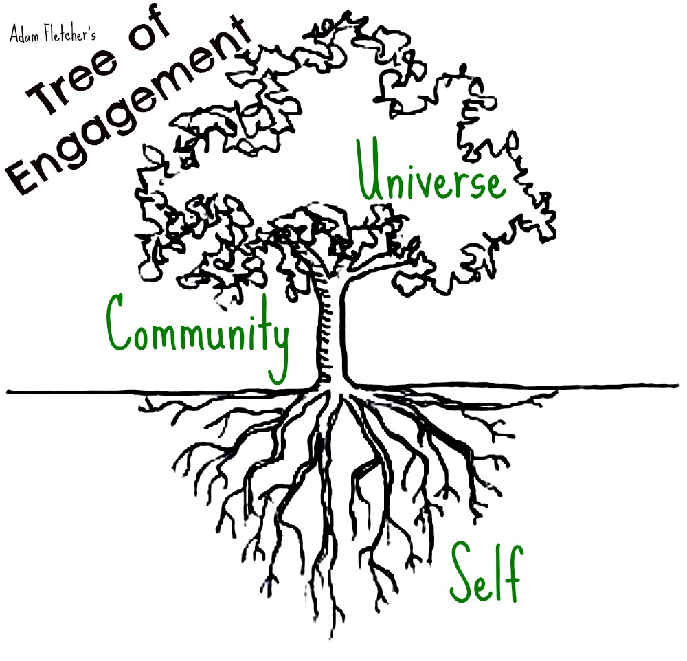 This is an illustration of how universal engagement, community engagement and personal engagement are related.