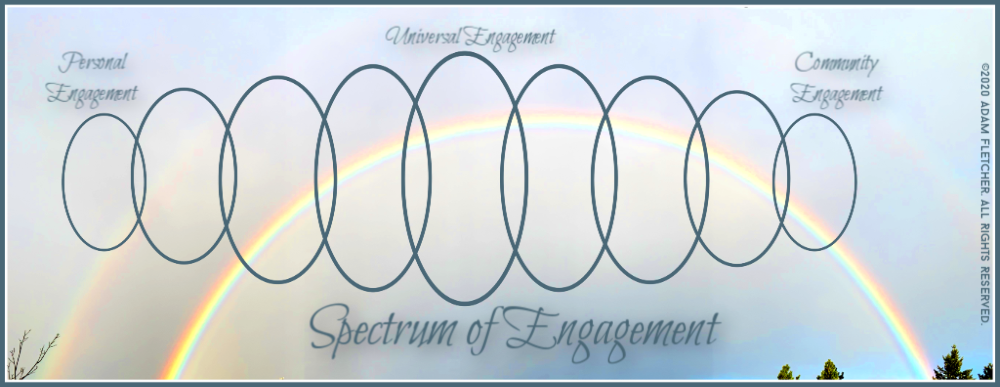 Adam Fletcher's Spectrum of Engagement