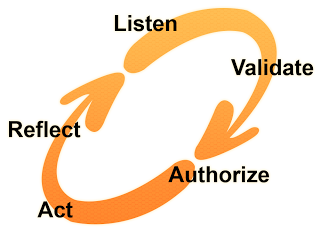 The Cycle of Engagement, which I originally wrote about in my booklet, The Freechild Project Guide to Social Change Led By and With Young People