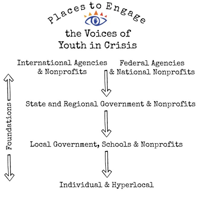 Places to Engage the Voices of Youth in Crisis