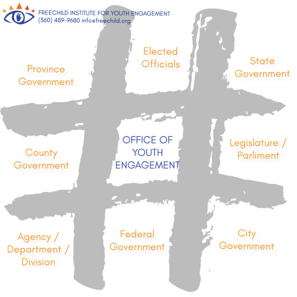 This graphic shows potential locations for an office of youth engagement within a government.