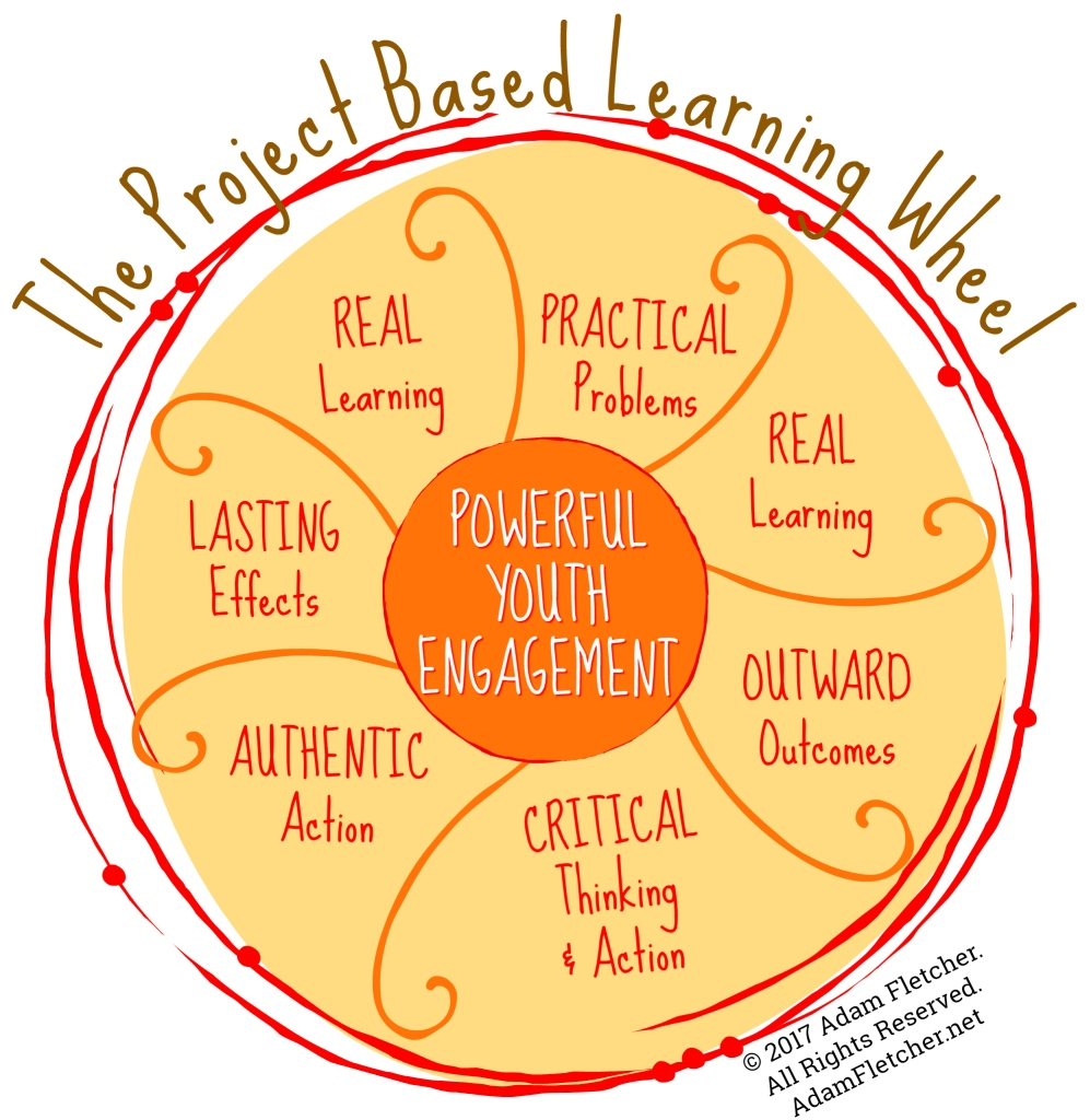 Adam Fletcher's Project Based Learning Wheel